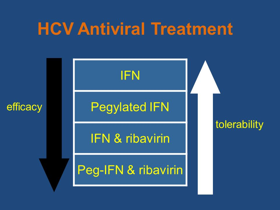 HCV Antiviral Treatment