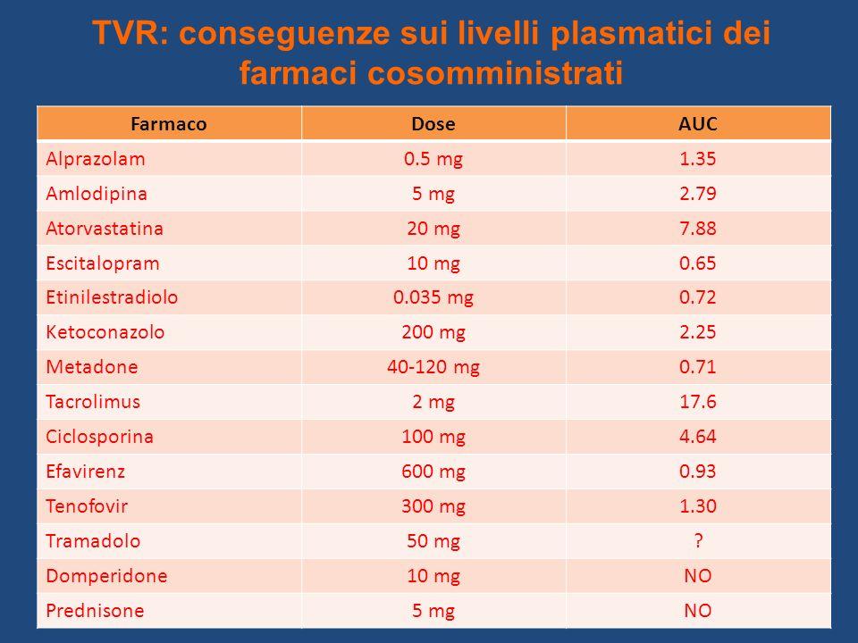 TVR: conseguenze sui livelli plasmatici dei farmaci cosomministrati
