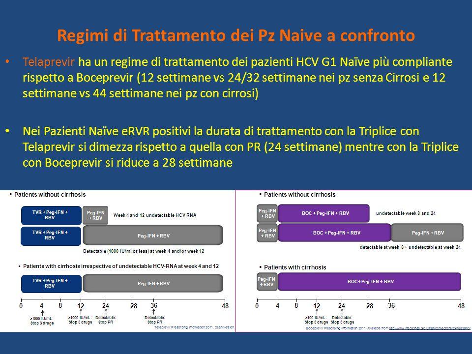 Regimi di Trattamento dei Pz Naive a confronto