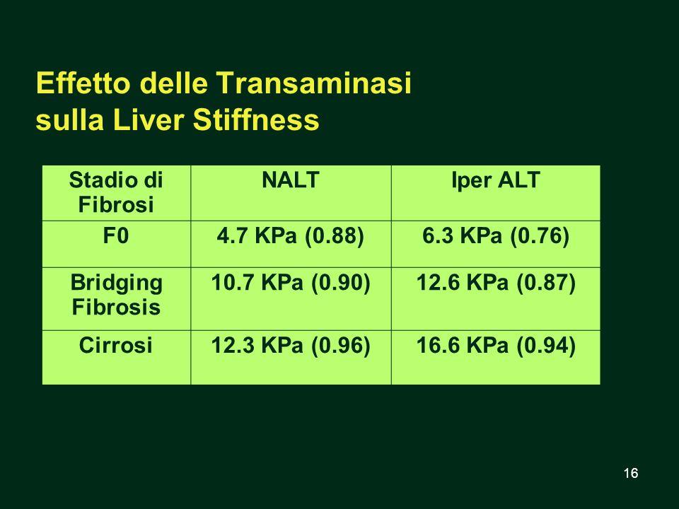 Effetto delle Transaminasi sulla Liver Stiffness