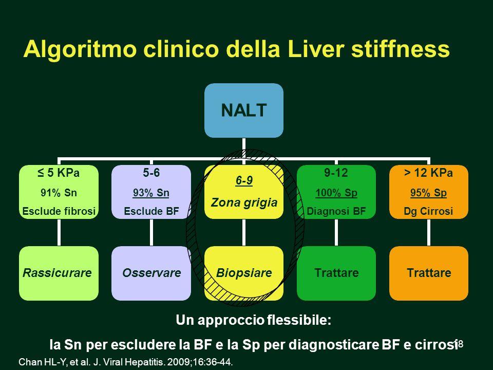 Algoritmo clinico della Liver stiffness
