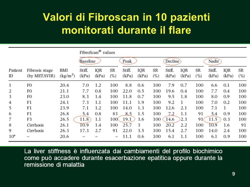 Valori di Fibroscan in 10 pazienti monitorati durante il flare