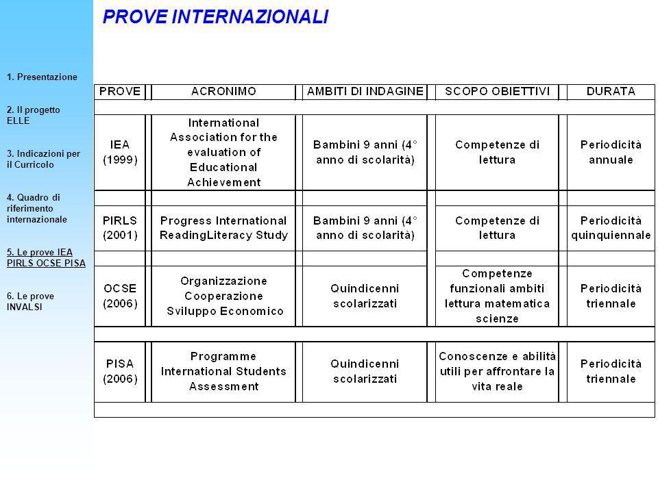 PROVE INTERNAZIONALI 1. Presentazione 2. Il progetto ELLE
