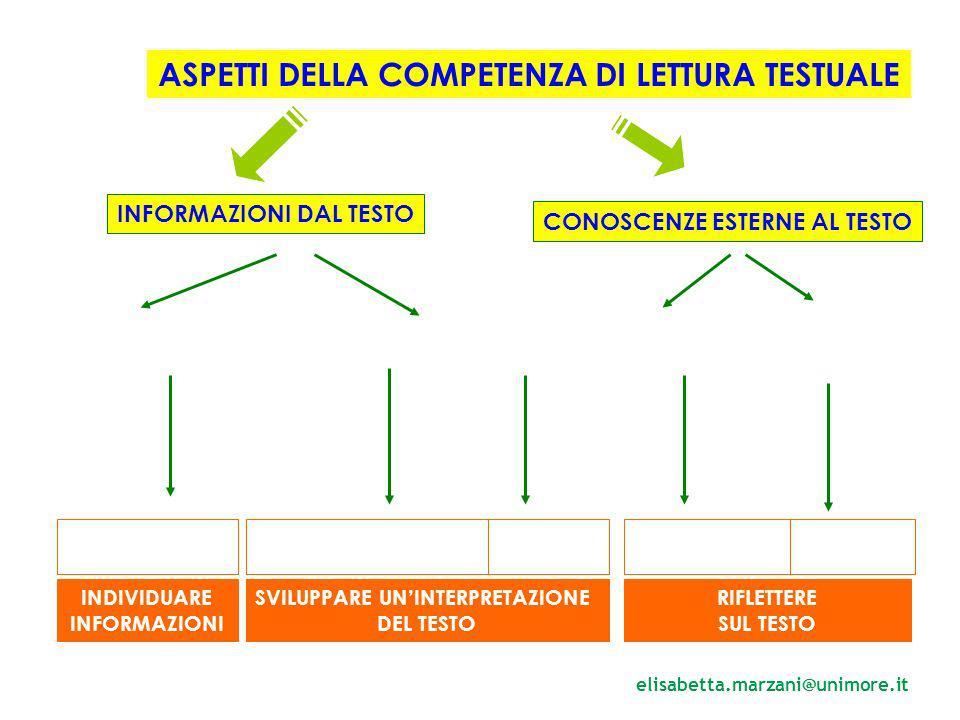 ASPETTI DELLA COMPETENZA DI LETTURA TESTUALE