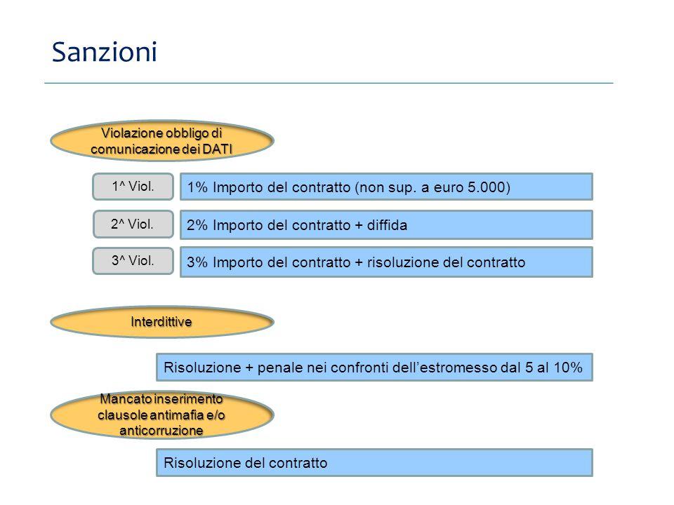 Sanzioni 1% Importo del contratto (non sup. a euro 5.000)