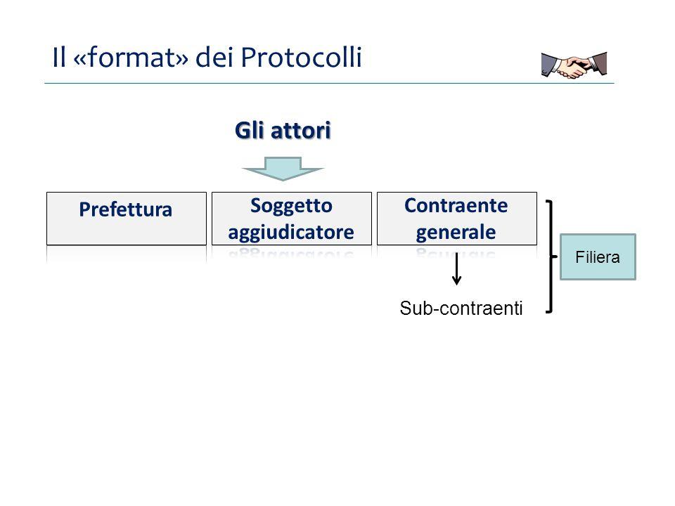Il «format» dei Protocolli