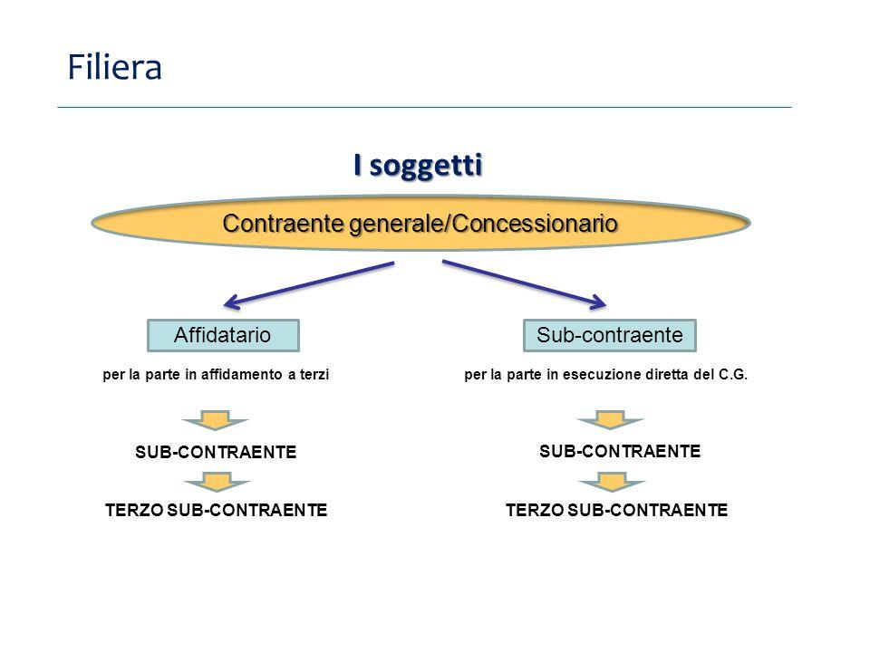 Filiera I soggetti Contraente generale/Concessionario Affidatario