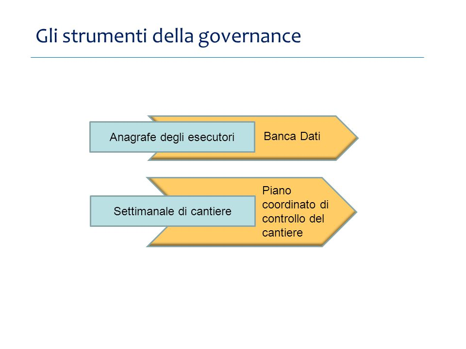 Gli strumenti della governance