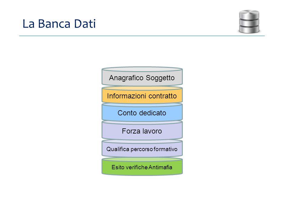 La Banca Dati Anagrafico Soggetto Informazioni contratto