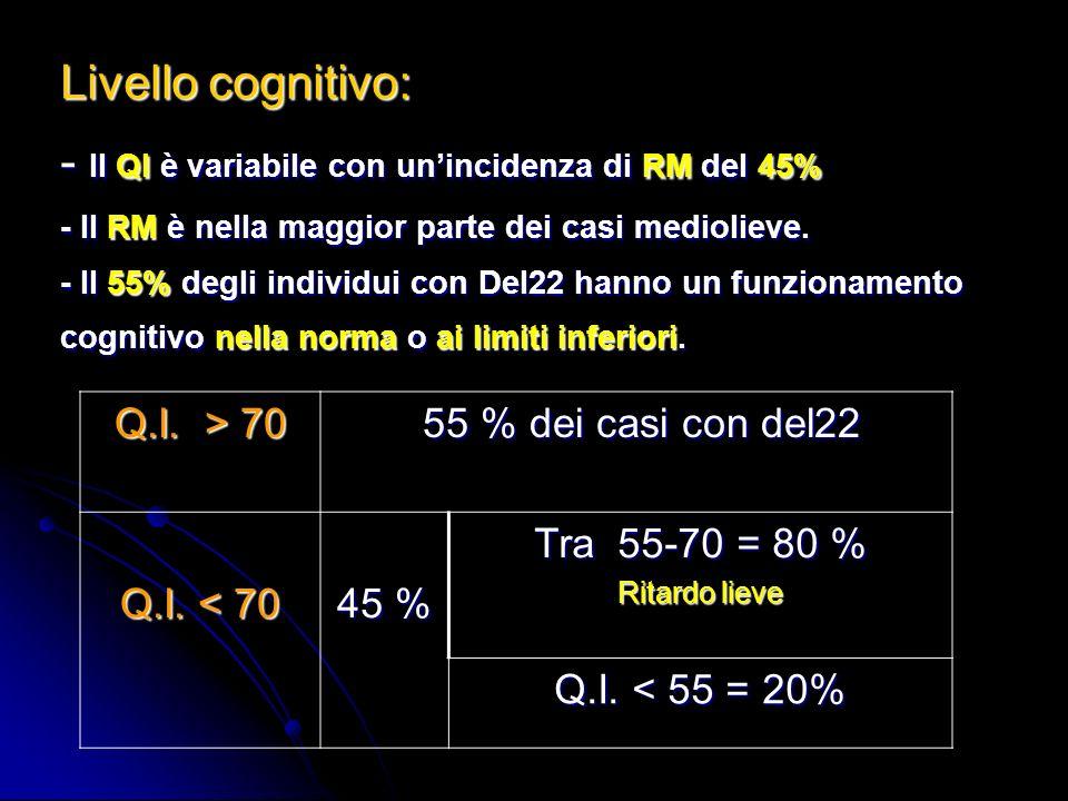 Livello cognitivo: - Il QI è variabile con un'incidenza di RM del 45% - Il RM è nella maggior parte dei casi mediolieve. - Il 55% degli individui con Del22 hanno un funzionamento cognitivo nella norma o ai limiti inferiori.