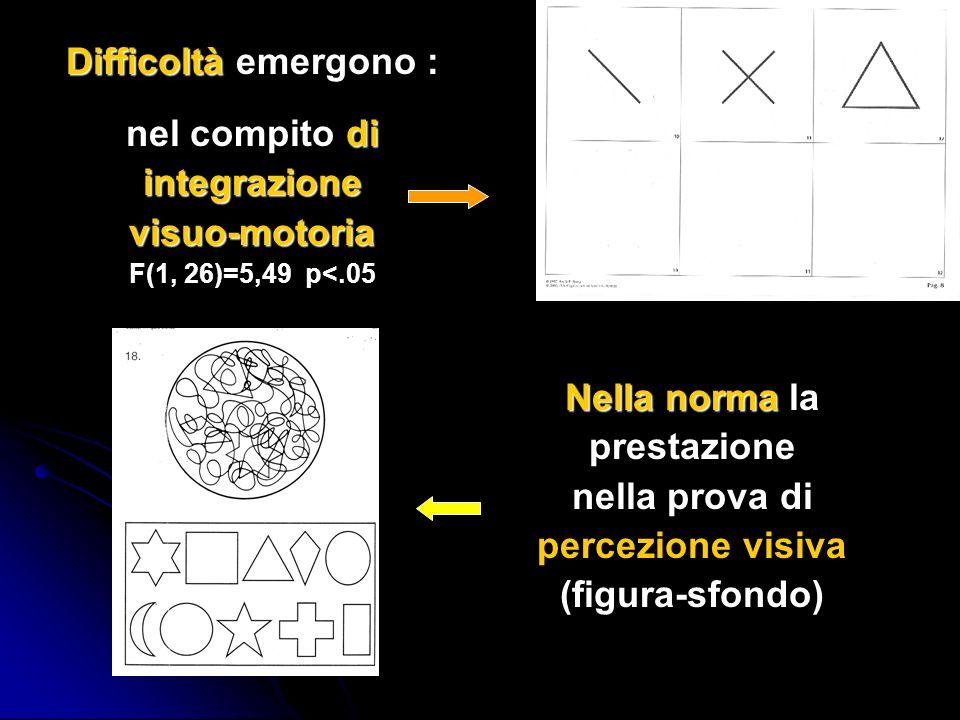 Nella norma la prestazione nella prova di percezione visiva