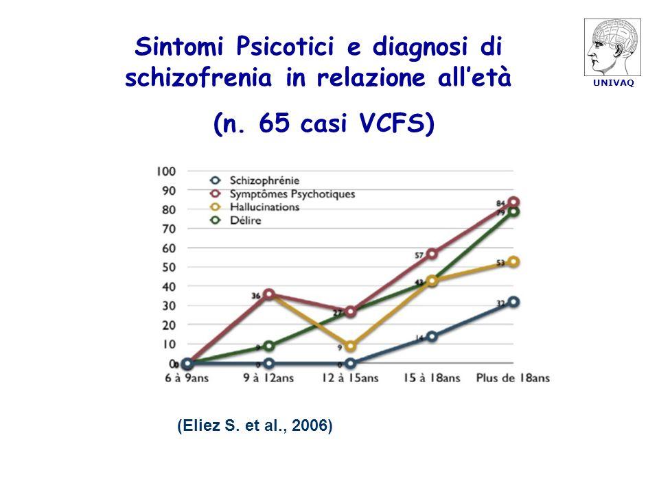 Sintomi Psicotici e diagnosi di schizofrenia in relazione all'età
