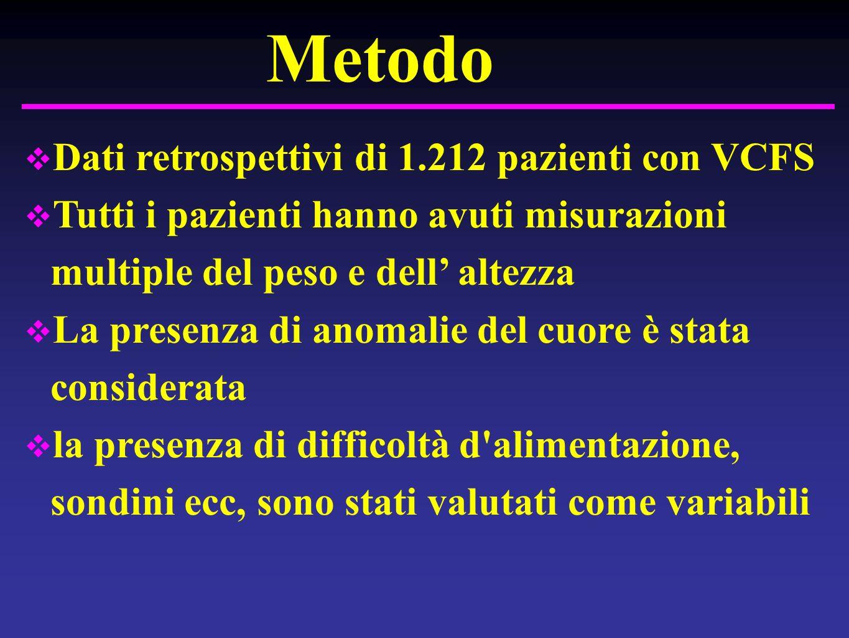 Metodo Dati retrospettivi di 1.212 pazienti con VCFS