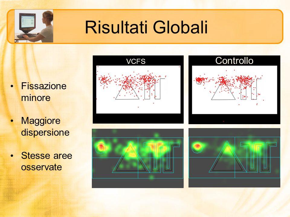 Risultati Globali Controllo Fissazione minore Maggiore dispersione