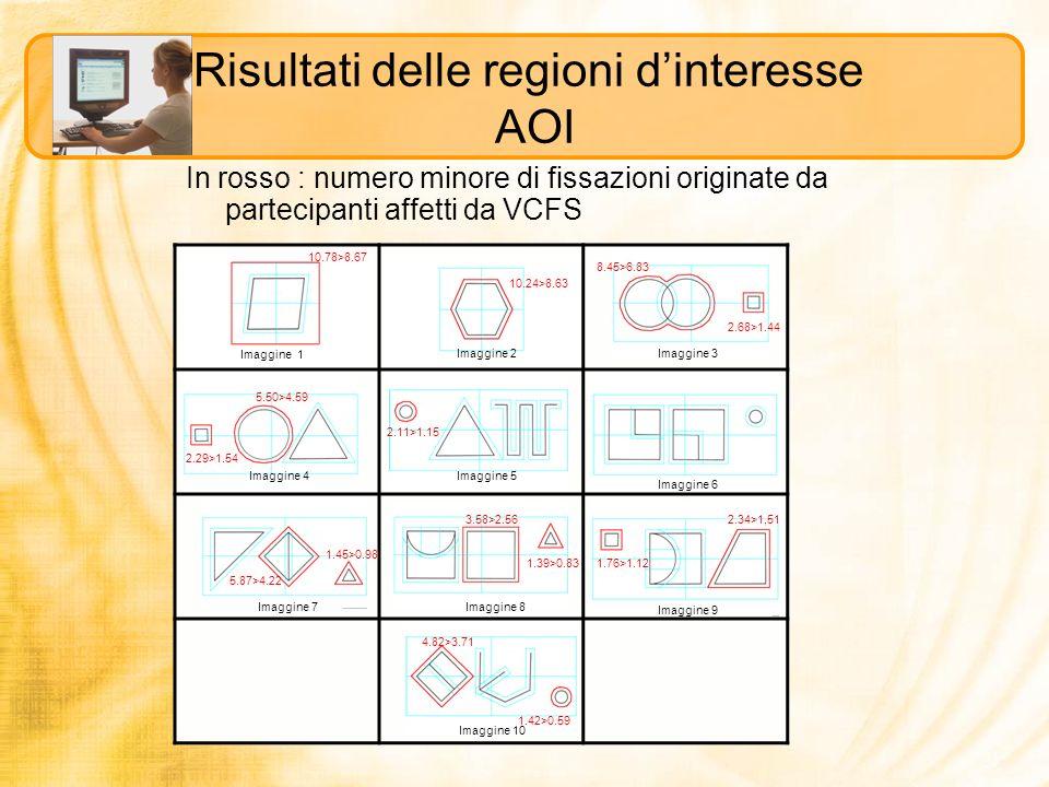 Risultati delle regioni d'interesse AOI