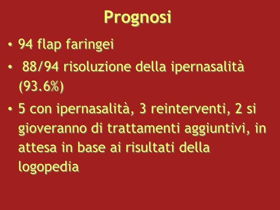 Prognosi 94 flap faringei 88/94 risoluzione della ipernasalità (93.6%)