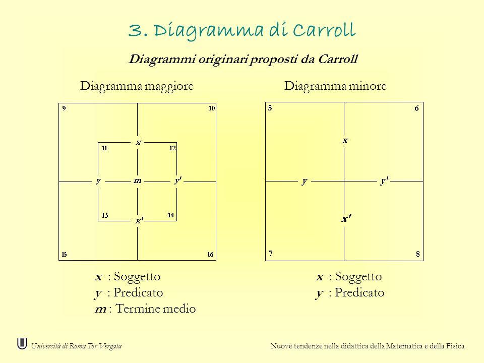 Diagrammi originari proposti da Carroll