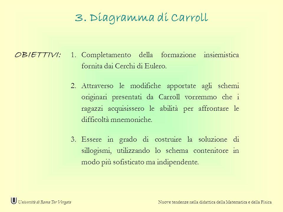3. Diagramma di Carroll OBIETTIVI: