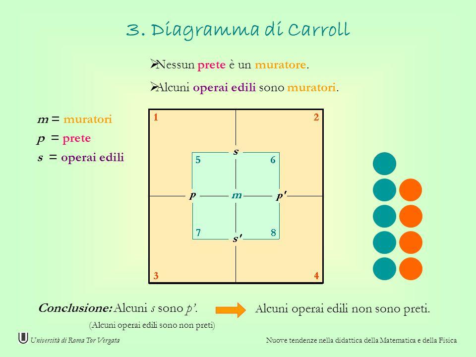 3. Diagramma di Carroll Nessun prete è un muratore.