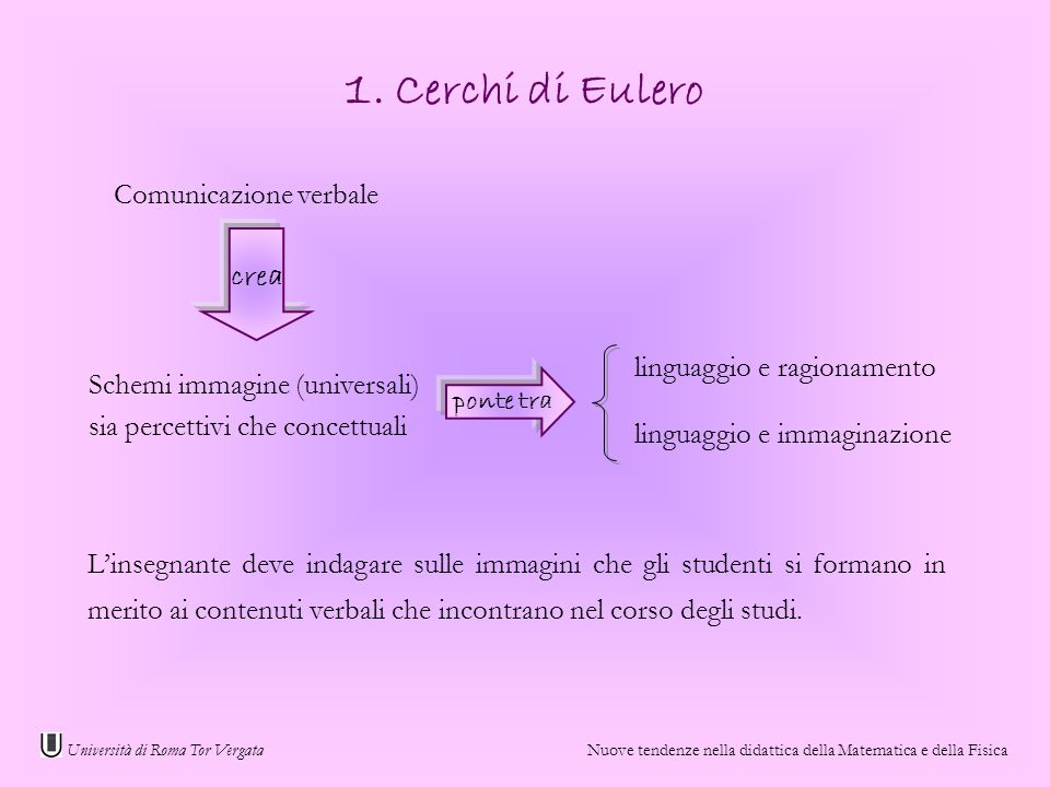 1. Cerchi di Eulero Comunicazione verbale crea