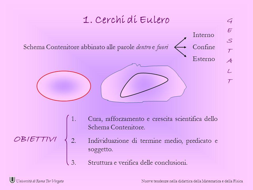 1. Cerchi di Eulero OBIETTIVI G E S T A L Interno