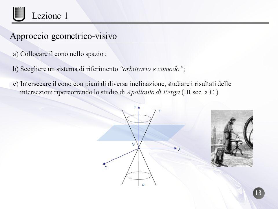 Approccio geometrico-visivo