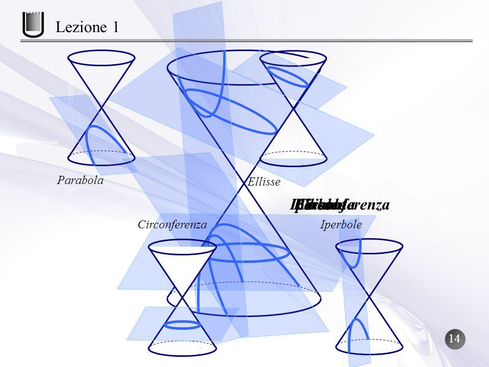 Lezione 1 Iperbole Parabola Ellisse Circonferenza Parabola Ellisse