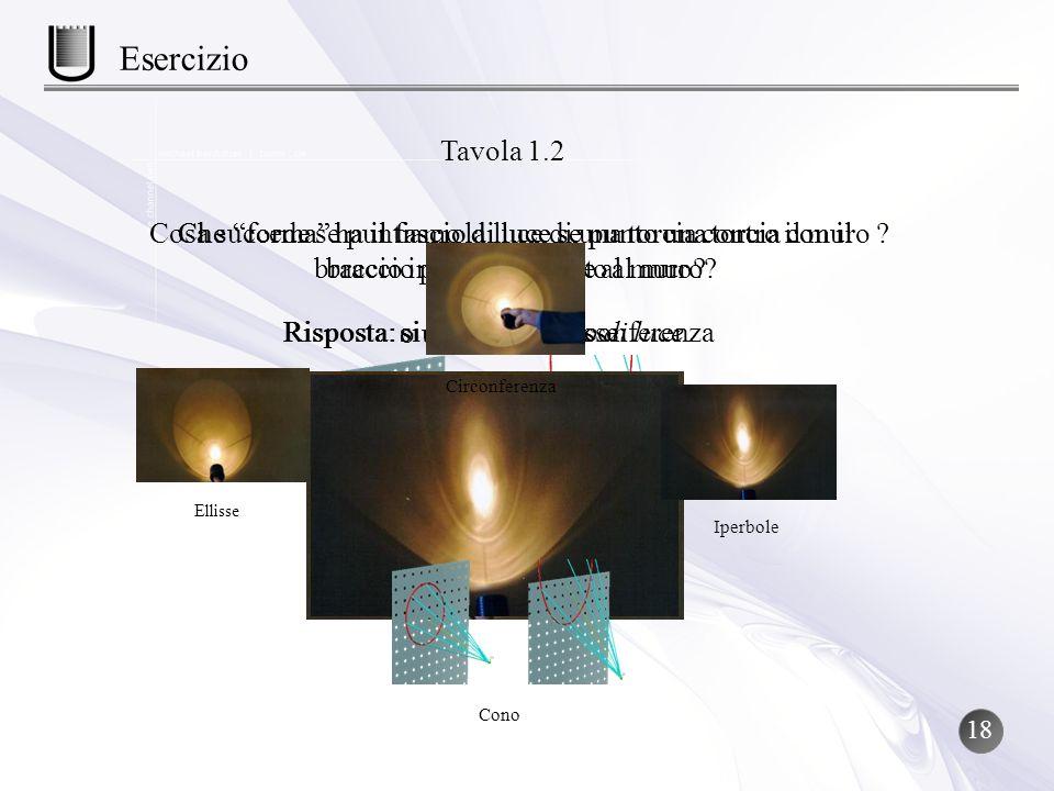 Esercizio Tavola 1.2. Cosa succede se puntiamo la luce di una torcia contro il muro