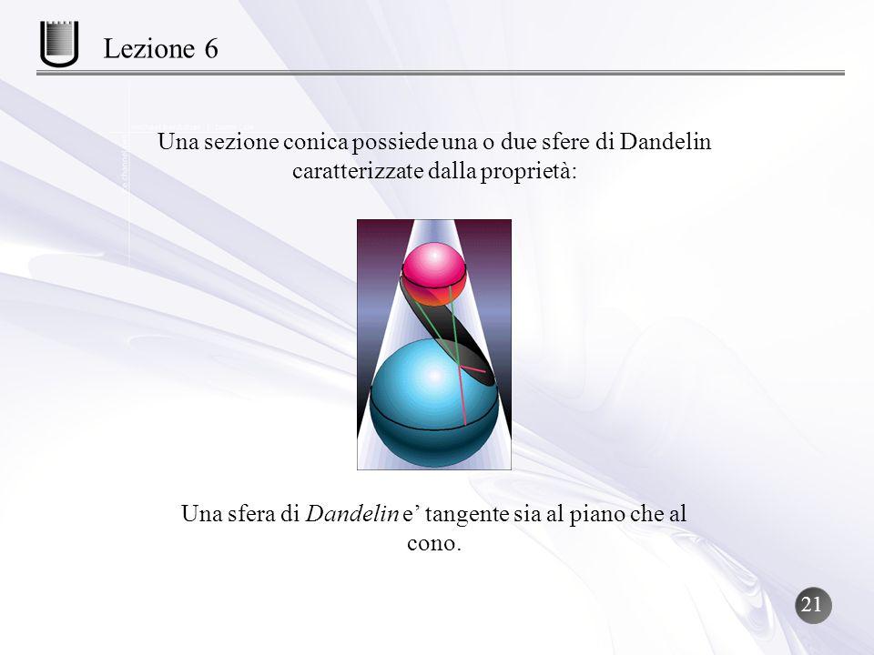 Una sfera di Dandelin e' tangente sia al piano che al cono.