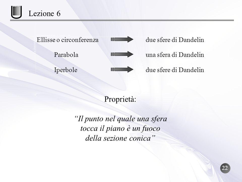 Lezione 6 Ellisse o circonferenza. due sfere di Dandelin. Parabola. una sfera di Dandelin. Iperbole.