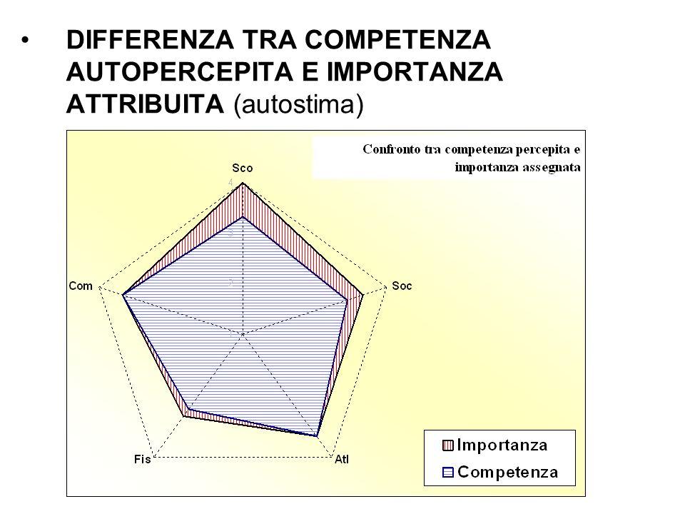 DIFFERENZA TRA COMPETENZA AUTOPERCEPITA E IMPORTANZA ATTRIBUITA (autostima)