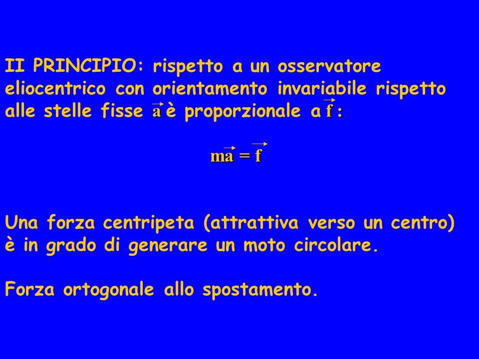 II PRINCIPIO: rispetto a un osservatore eliocentrico con orientamento invariabile rispetto alle stelle fisse a è proporzionale a f :
