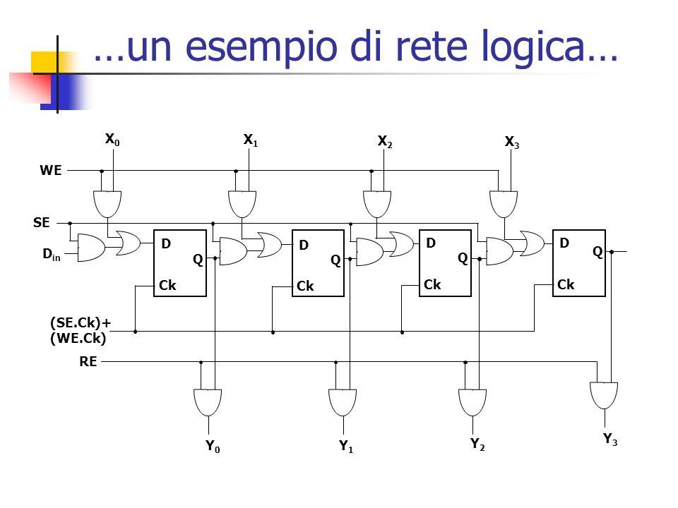 …un esempio di rete logica…