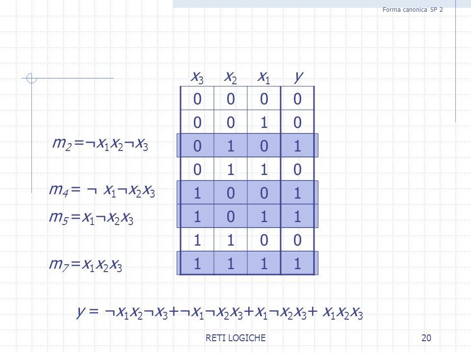 y = ¬x1x2¬x3+¬x1¬x2x3+x1¬x2x3+ x1x2x3