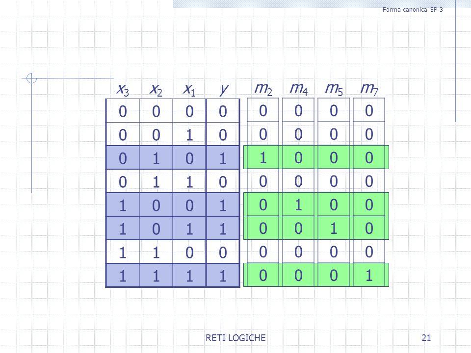 Forma canonica SP 3 x3 x2 x1 y 1 m2 1 m4 1 m5 1 m7 1 RETI LOGICHE