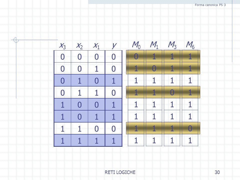 Forma canonica PS 3 x3 x2 x1 y 1 M0 1 M1 1 M3 1 M6 1 RETI LOGICHE