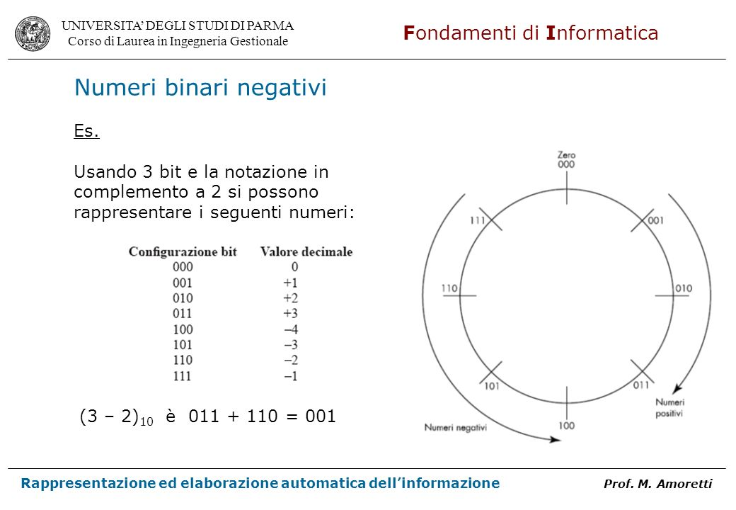Numeri binari negativi