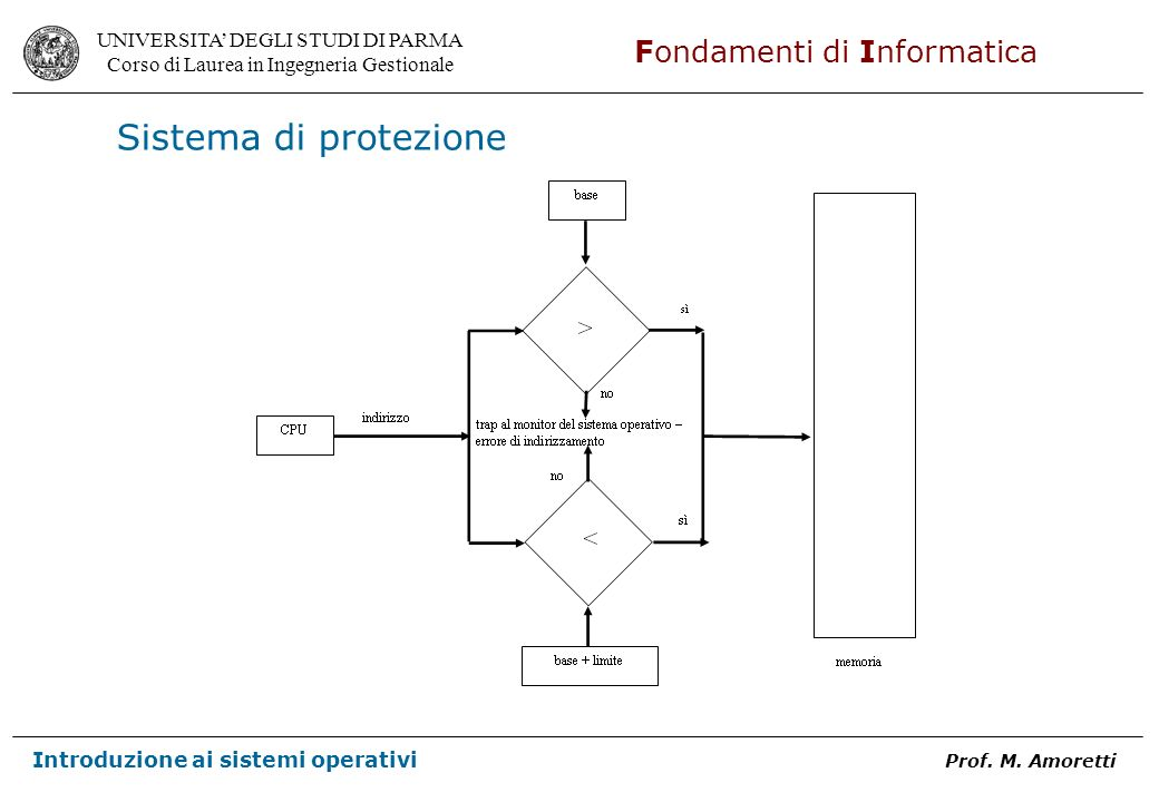 Sistema di protezione