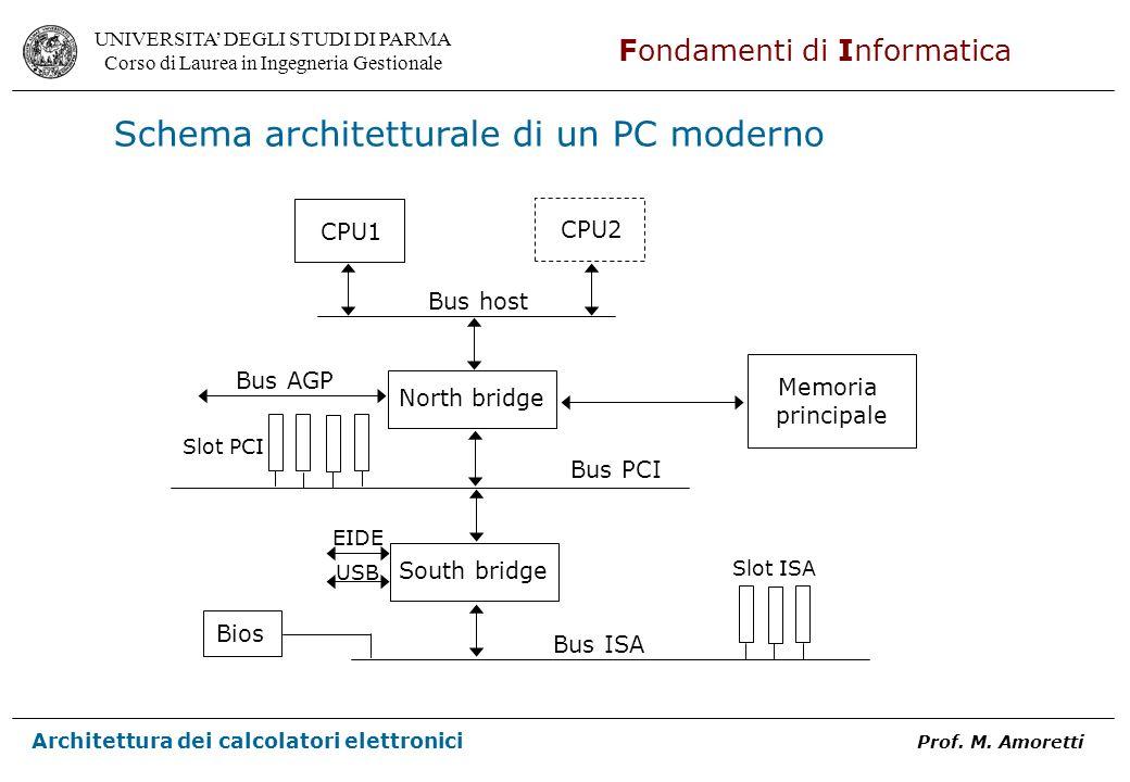 Schema architetturale di un PC moderno