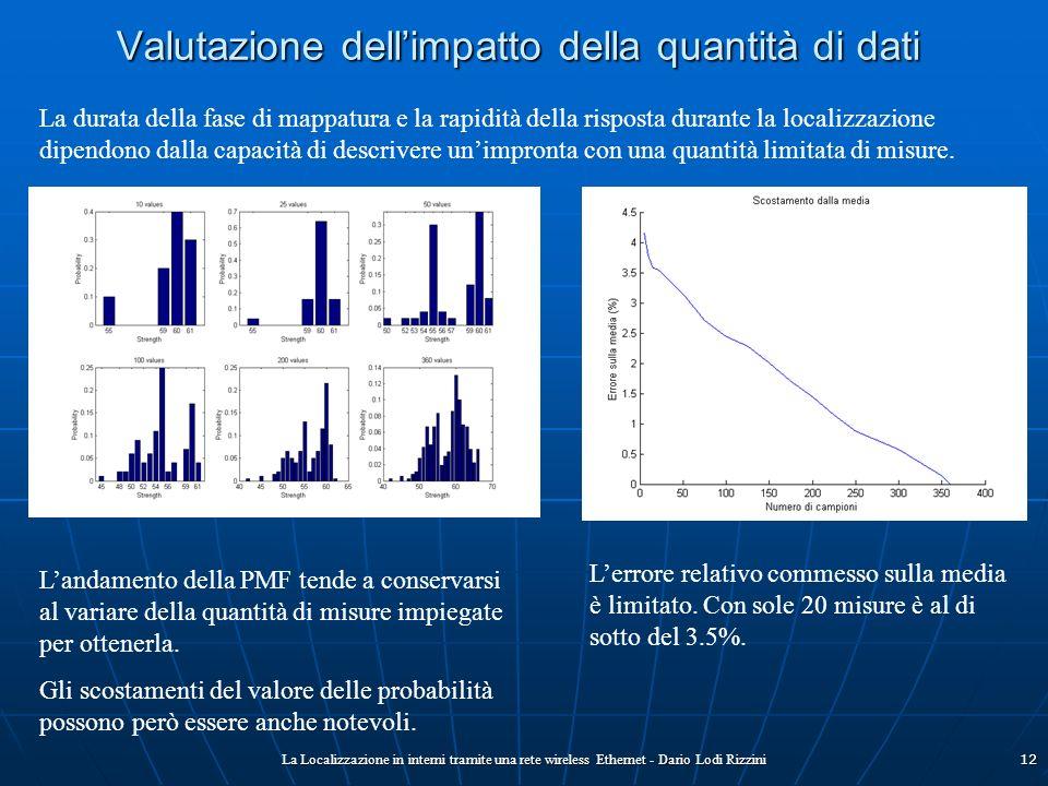 Valutazione dell'impatto della quantità di dati