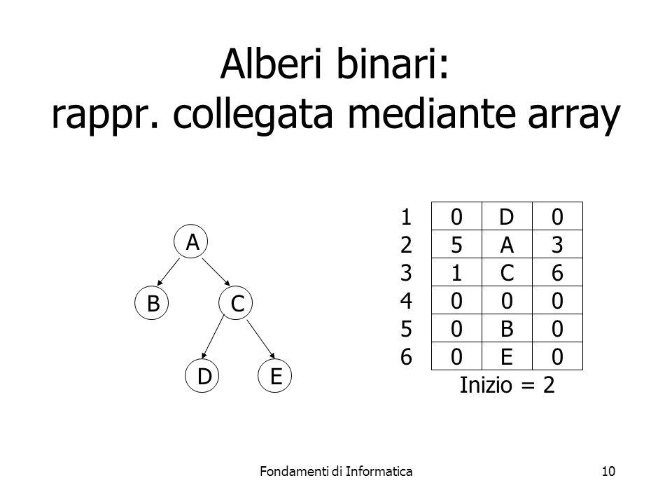 Alberi binari: rappr. collegata mediante array
