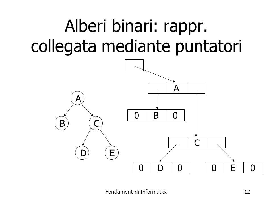 Alberi binari: rappr. collegata mediante puntatori