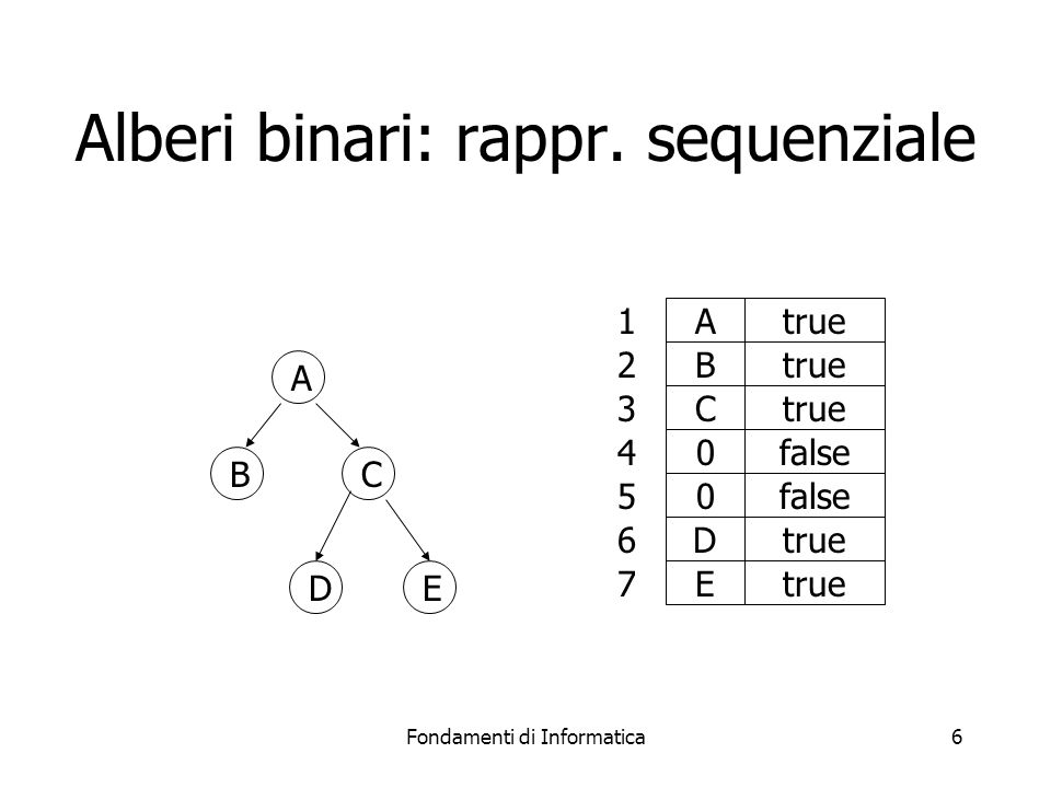 Alberi binari: rappr. sequenziale