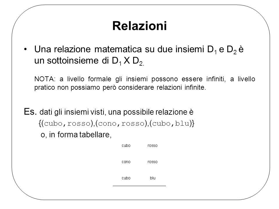 Relazioni Una relazione matematica su due insiemi D1 e D2 è un sottoinsieme di D1 X D2.