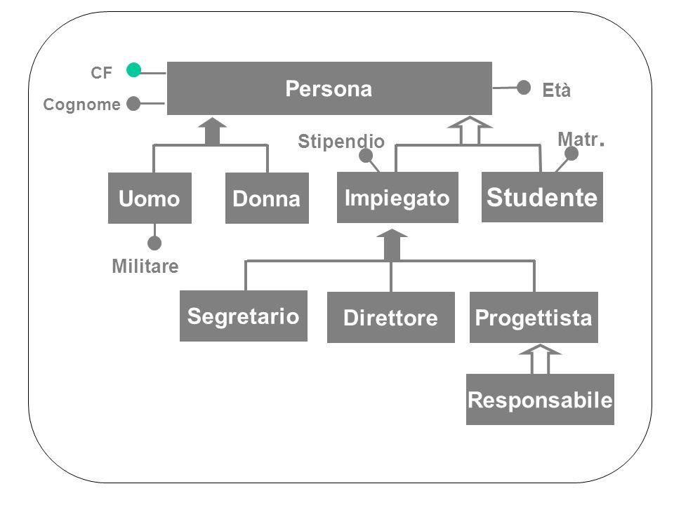 Studente Persona Uomo Donna Impiegato Segretario Direttore Progettista