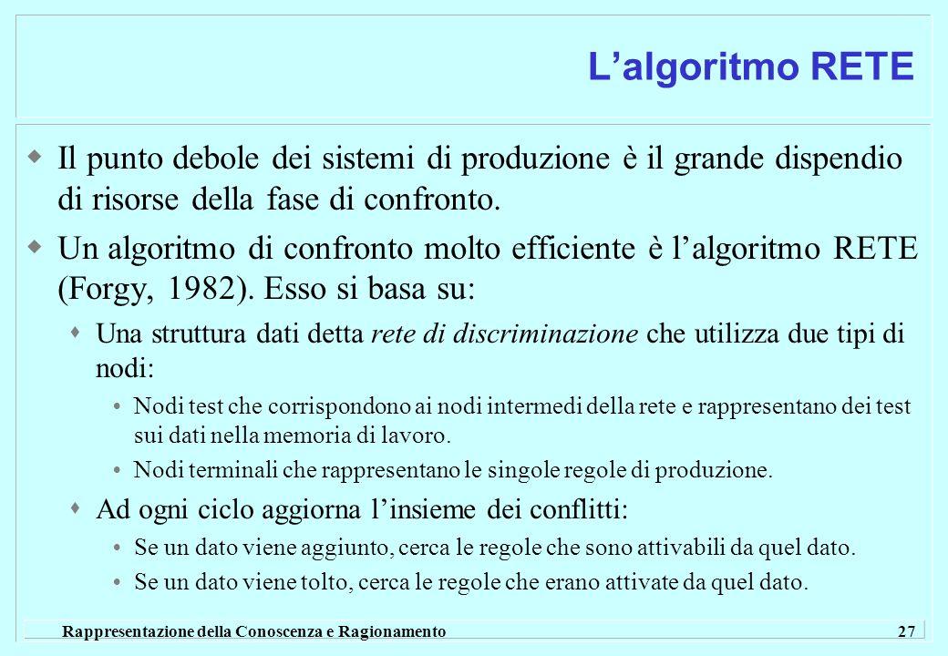 L'algoritmo RETE Il punto debole dei sistemi di produzione è il grande dispendio di risorse della fase di confronto.