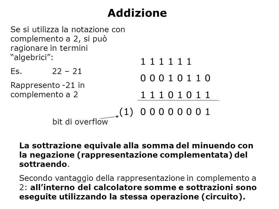AddizioneSe si utilizza la notazione con complemento a 2, si può ragionare in termini algebrici : Es. 22 – 21.