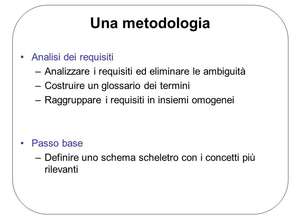 Una metodologia Analisi dei requisiti