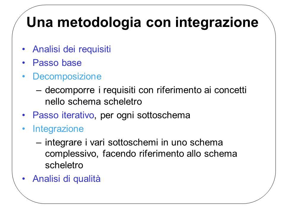 Una metodologia con integrazione