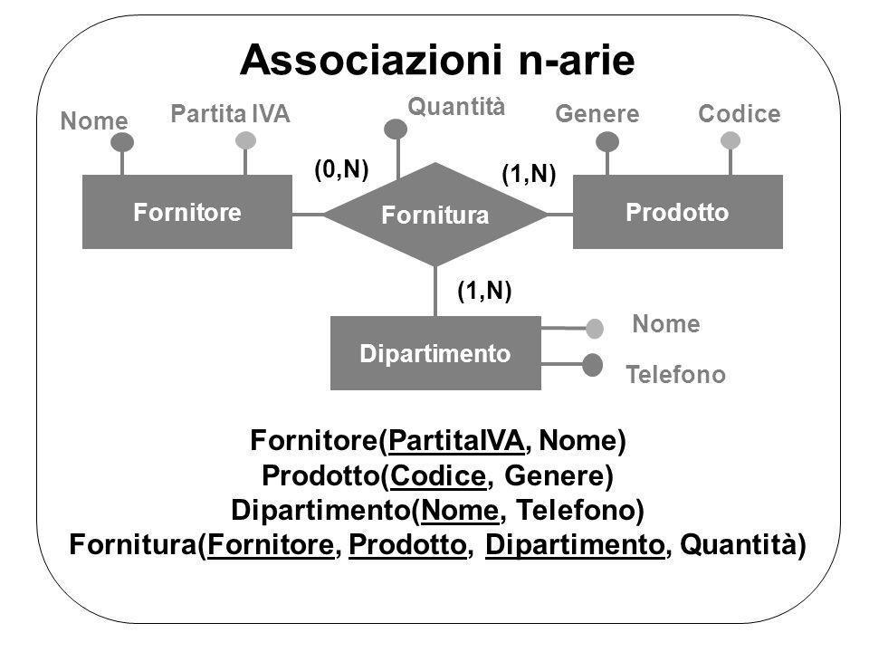 Associazioni n-arie Fornitore(PartitaIVA, Nome)